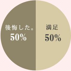 ヘアメイクで後悔したグラフ割合80%