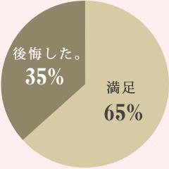 着付けで後悔したグラフ割合80%
