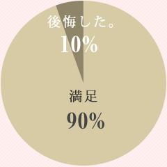 衣装で後悔したグラフ割合80%